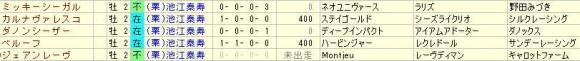 池江泰寿2歳牡馬2