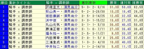 須貝厩舎2013年