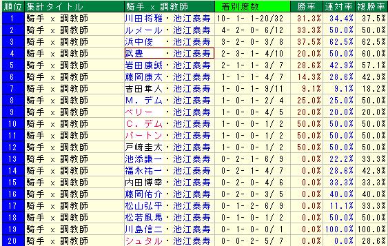 池江泰寿厩舎の2015年騎手起用