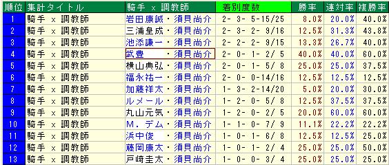 須貝尚介厩舎の騎手起用2015 (1)