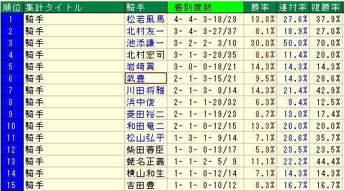 小田切オーナー過去3年