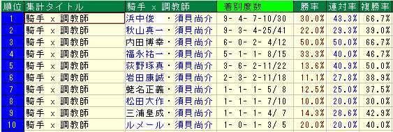武豊×須貝2012