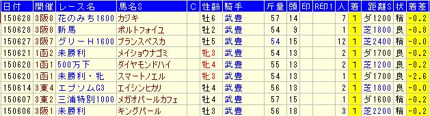 武豊騎手6月9勝