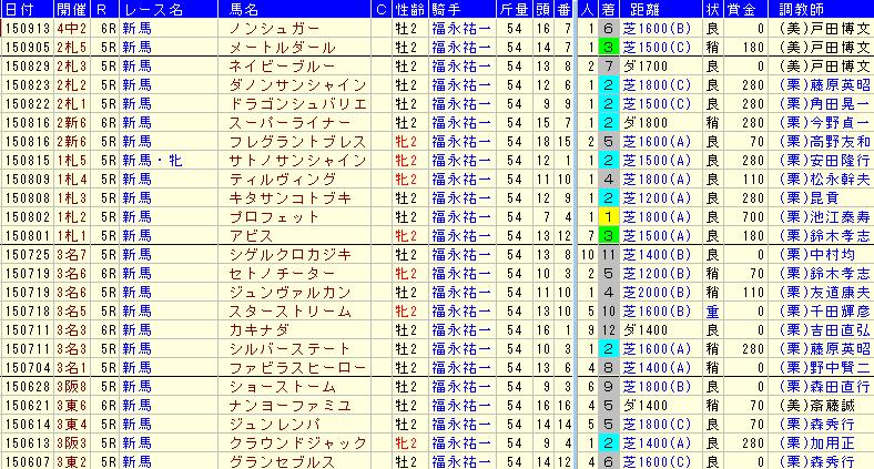 福永祐一騎手2015年2歳戦
