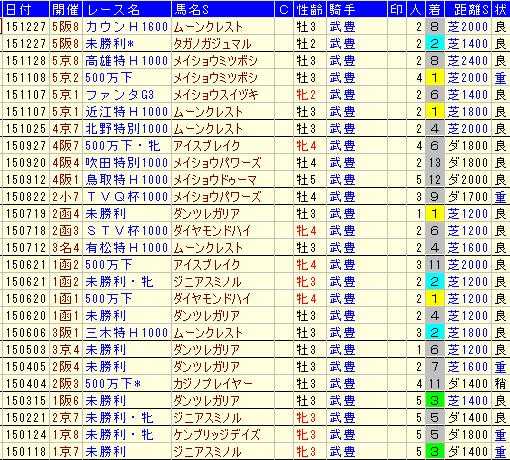 本田優厩舎1から5番人気