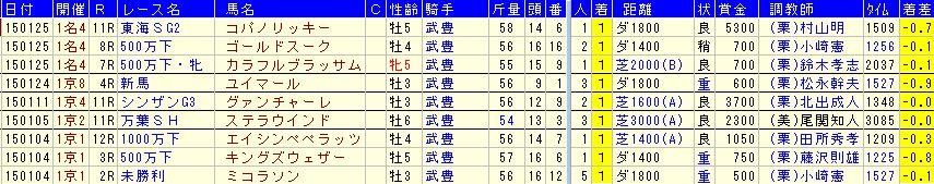 2015年武豊騎手1月