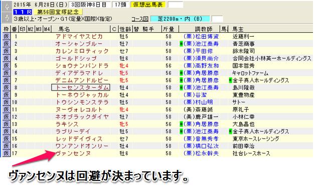 宝塚記念の登録馬