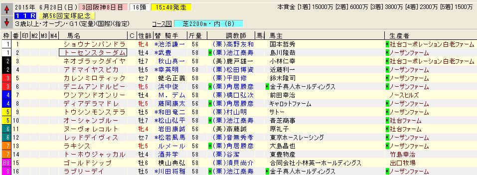 宝塚記念枠順