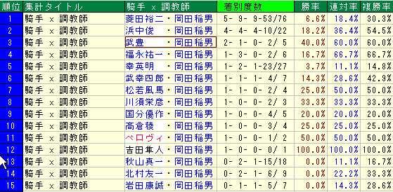 岡田厩舎2014年
