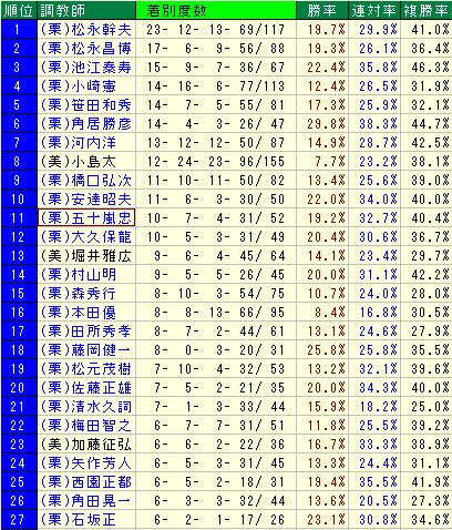 2010年から2015年