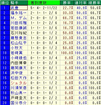 小崎憲厩舎1から5番人気