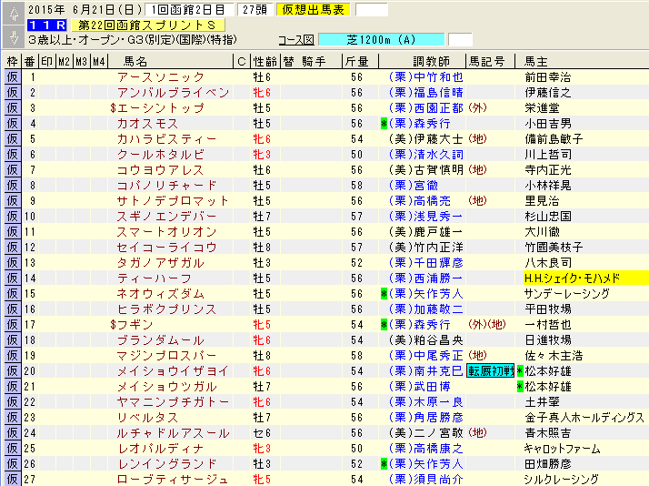 函館スプリントステークス登録馬