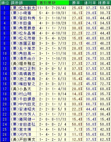 2015年武豊騎手×厩舎のコンビ勝利数