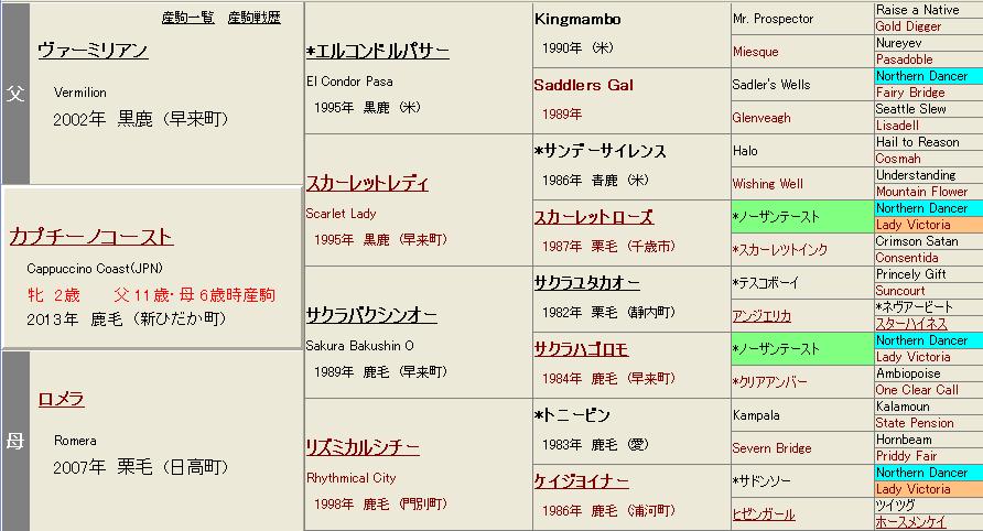 カプチーノコースト血統