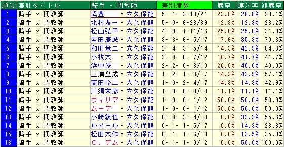 大久保龍志厩舎2014