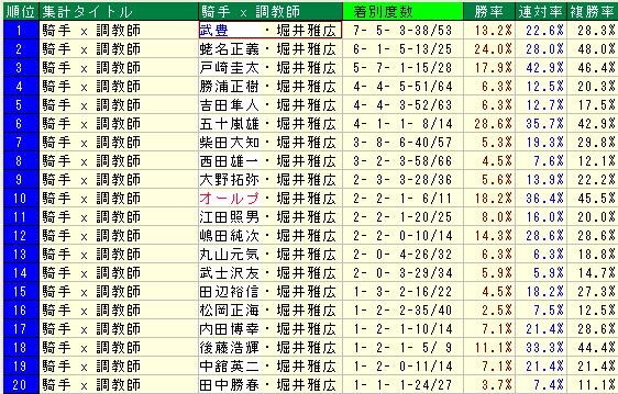 武豊騎手と堀井厩舎