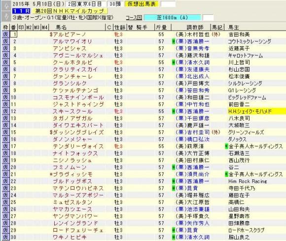 NHKマイルカップ登録馬