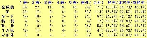 岩田騎手2014年2歳馬