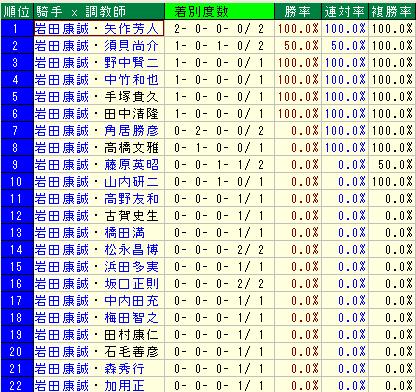 岩田騎手2歳戦の厩舎
