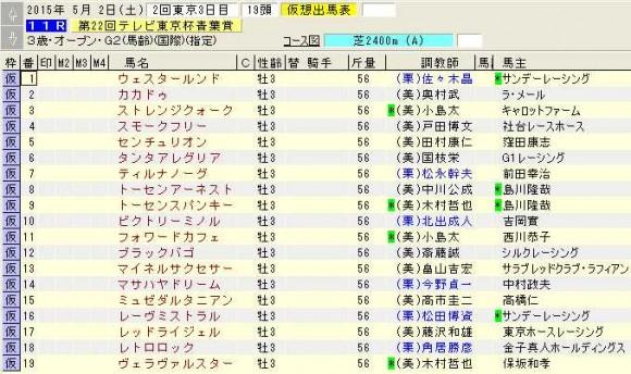 武豊の特別レース想定【5月2・3日分】NHKマイルカップの分も