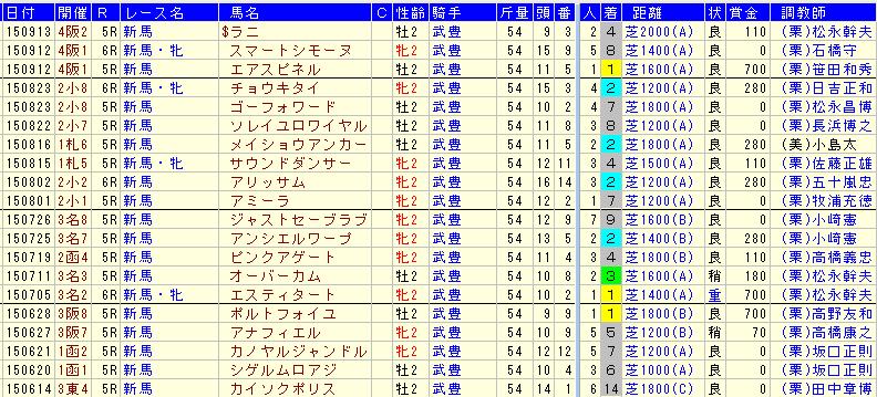 武豊騎手2015新馬戦の成績