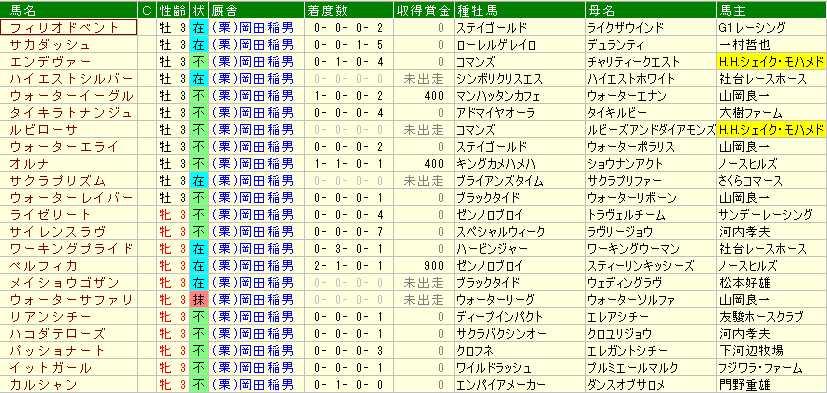岡田厩舎3歳馬