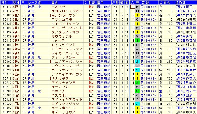 岩田騎手2015年2歳戦成績