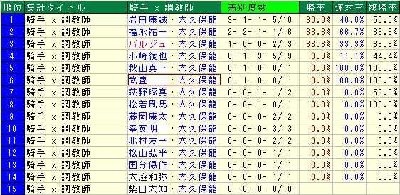 大久保龍志厩舎2015