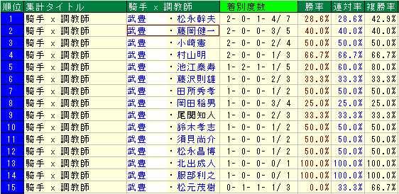 2015年武豊×厩舎
