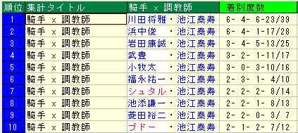 池江泰寿厩舎の騎手起用