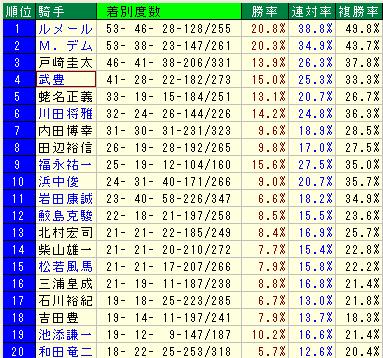 9月以降の勝利数