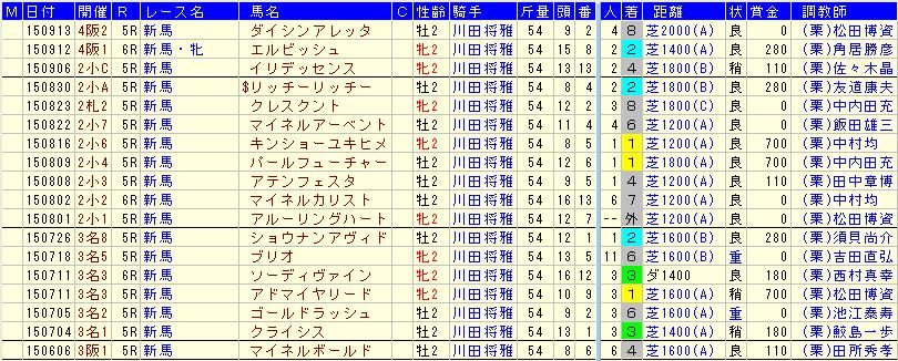 川田騎手2015年2歳戦の成績