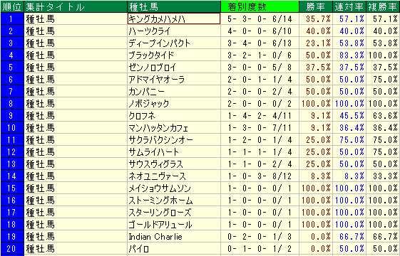 岩田騎手2014年種牡馬
