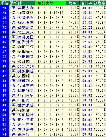 2015年武豊騎手×厩舎のコンビ勝利数1