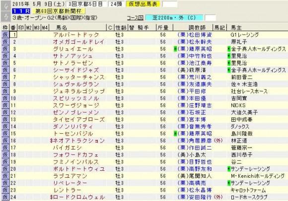京都新聞杯登録馬