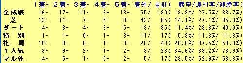 武豊2014年2歳戦績