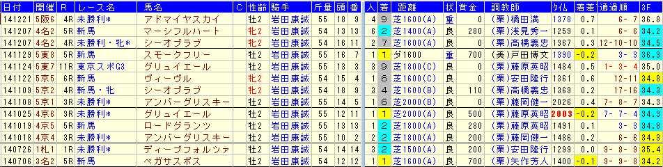ディープインパクト産駒×岩田騎手