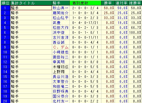 武豊騎手×本谷オーナー