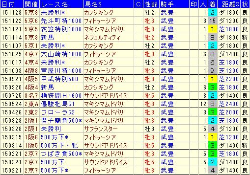 2015松元茂樹厩舎と武豊騎手のコンビ