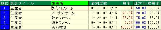 岩田騎手×生産者×ディープ